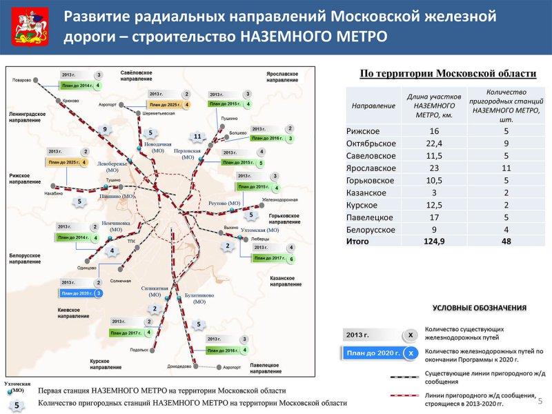 наземное метро просто